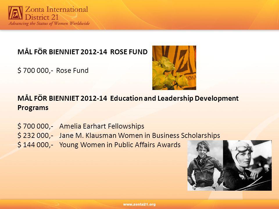 MÅL FÖR BIENNIET 2012-14 ROSE FUND