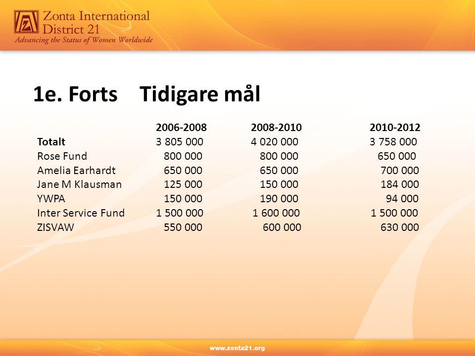 1e. Forts Tidigare mål 2006-2008 2008-2010 2010-2012
