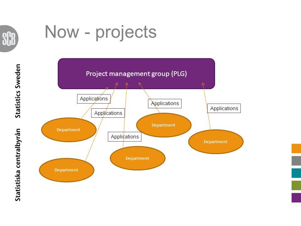 Project management group (PLG)