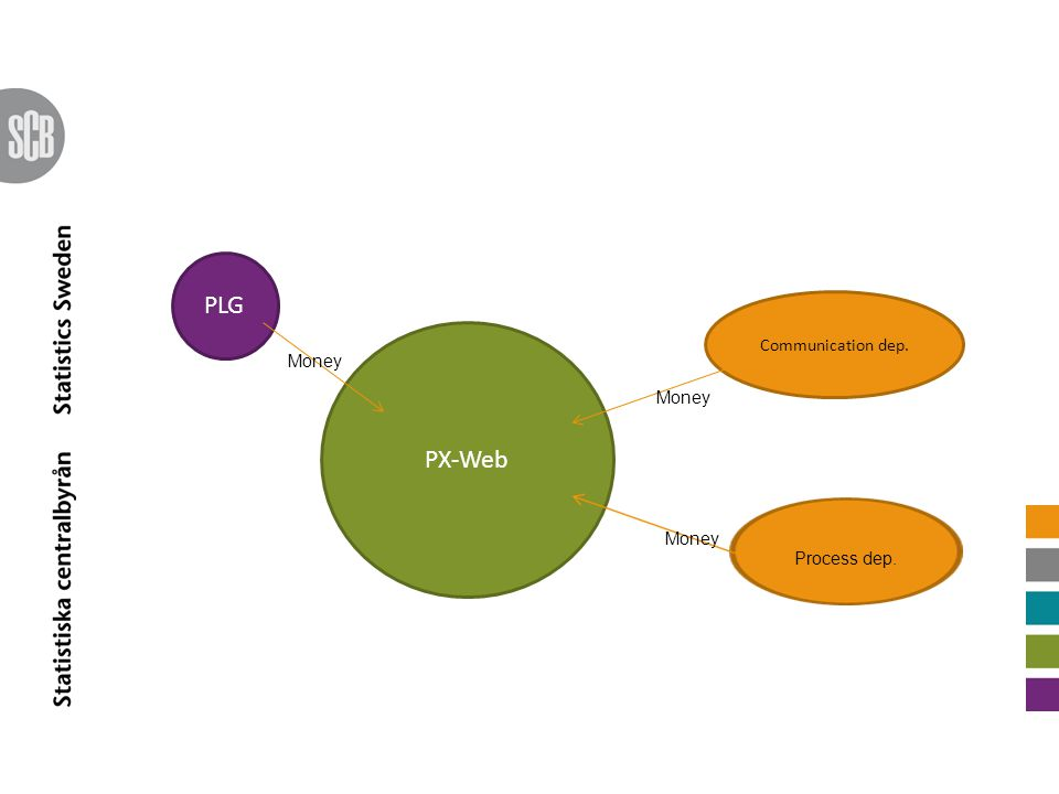 PLG Communication dep. PX-Web Money Money Money Process dep.