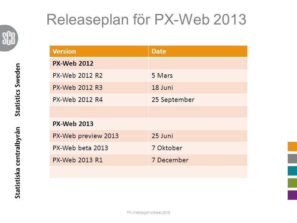 Releaseplan för PX-Web 2013