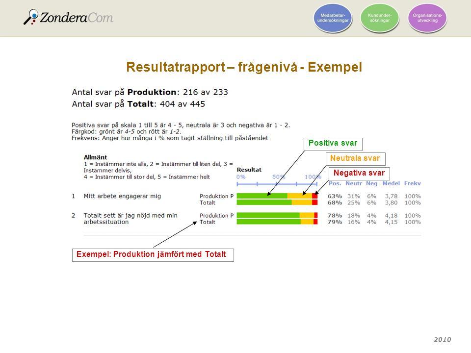Resultatrapport – frågenivå - Exempel