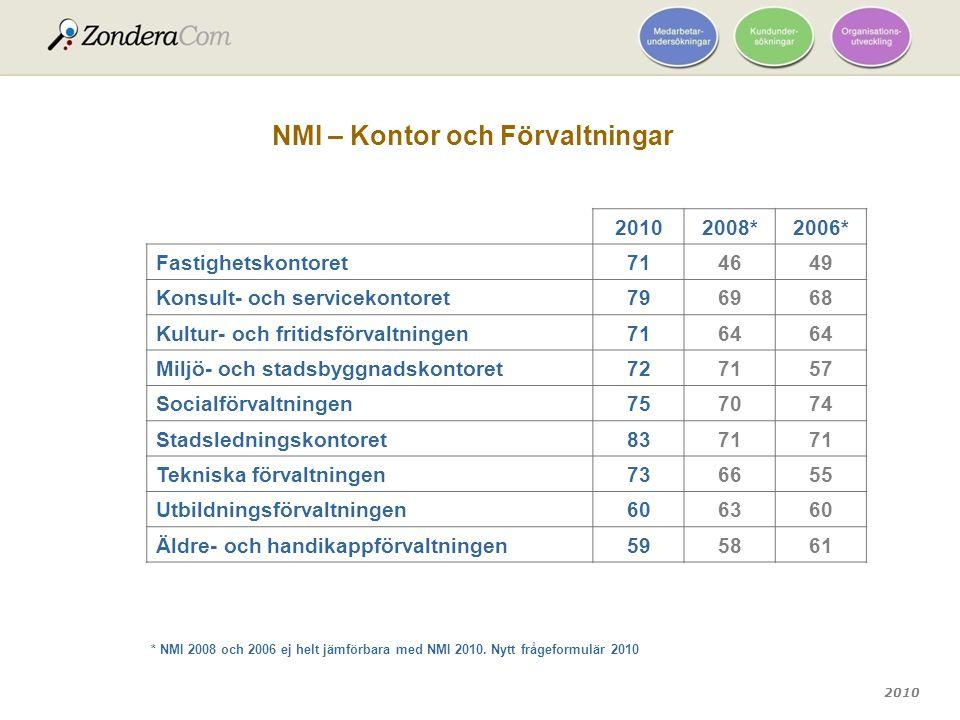 NMI – Kontor och Förvaltningar