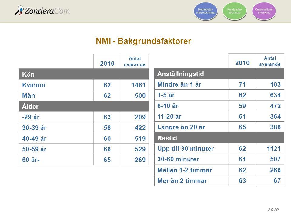 NMI - Bakgrundsfaktorer
