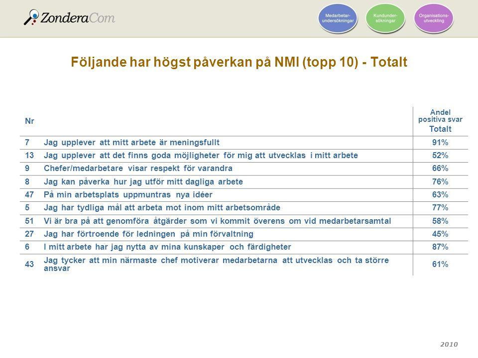 Följande har högst påverkan på NMI (topp 10) - Totalt