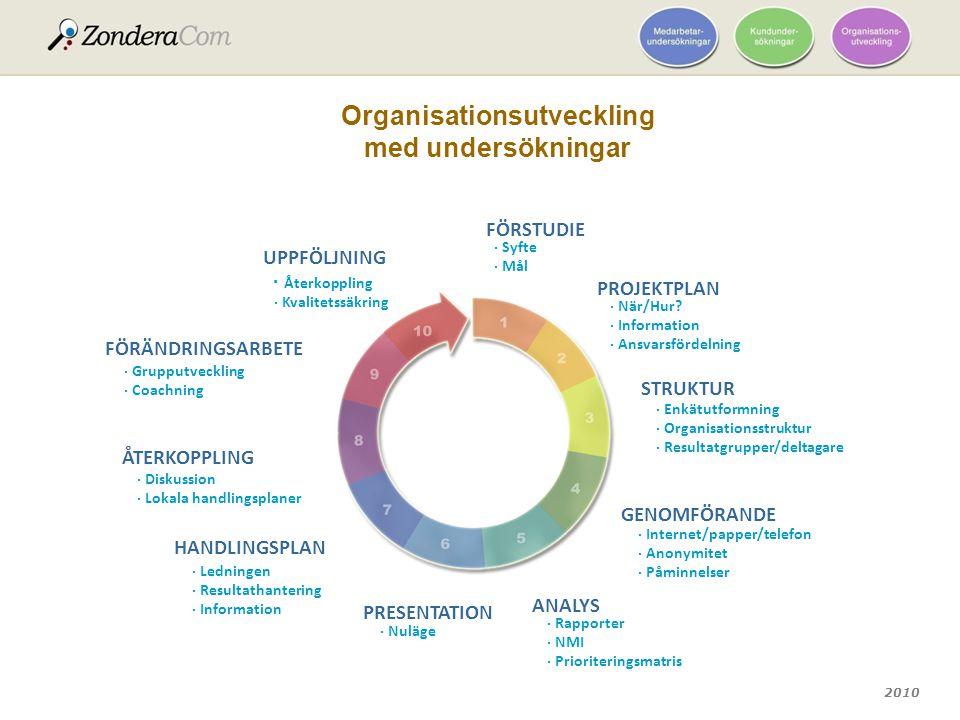 Organisationsutveckling med undersökningar