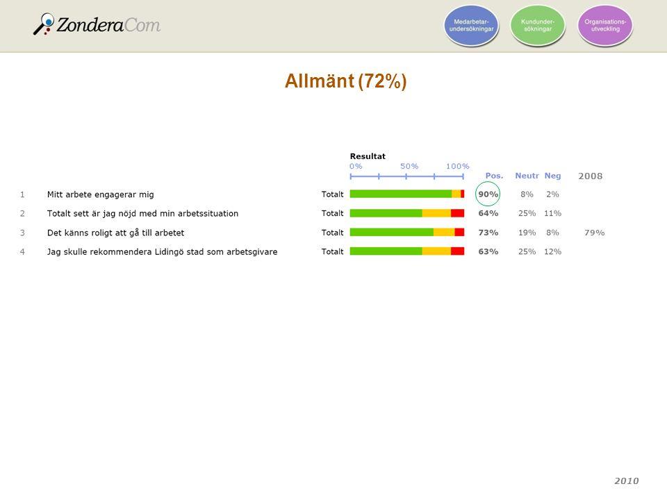 Allmänt (72%) 2008 79%