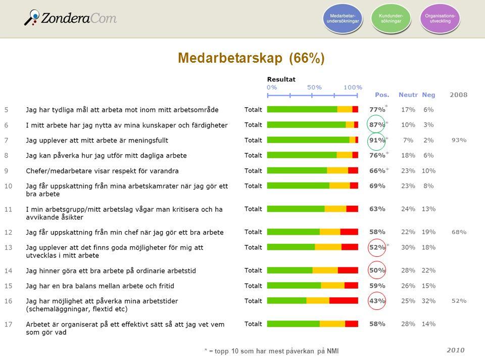 Medarbetarskap (66%) * = topp 10 som har mest påverkan på NMI 2008 * *