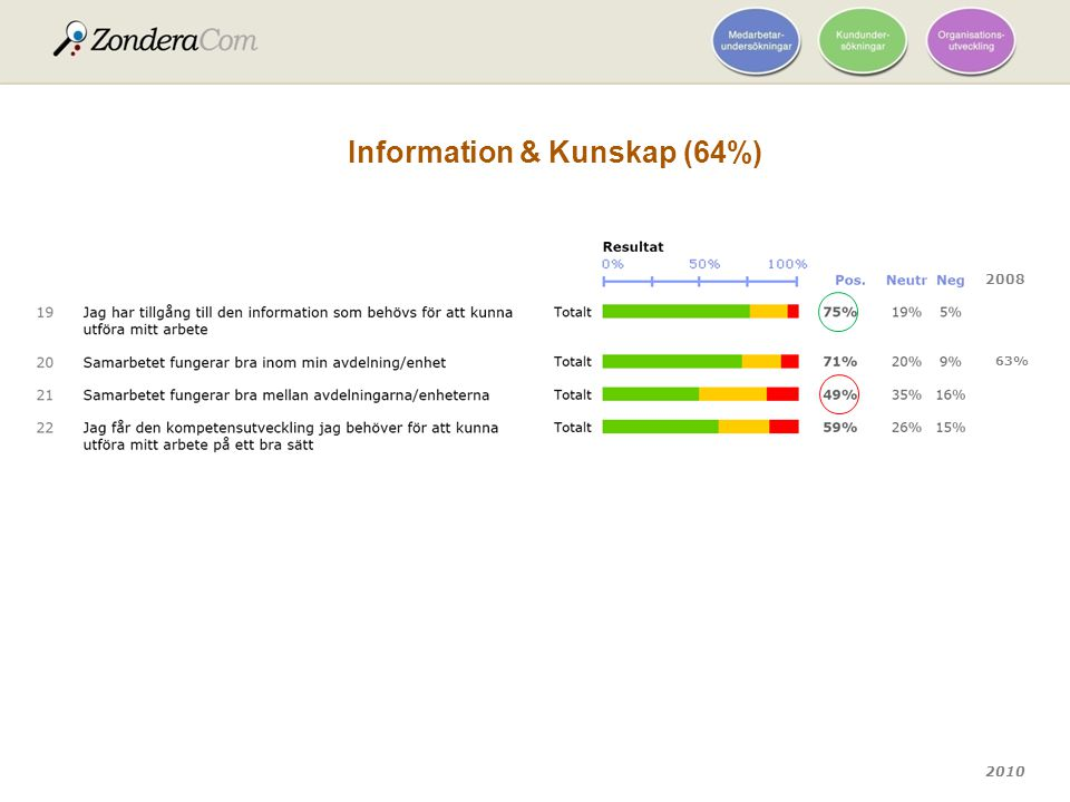 Information & Kunskap (64%)