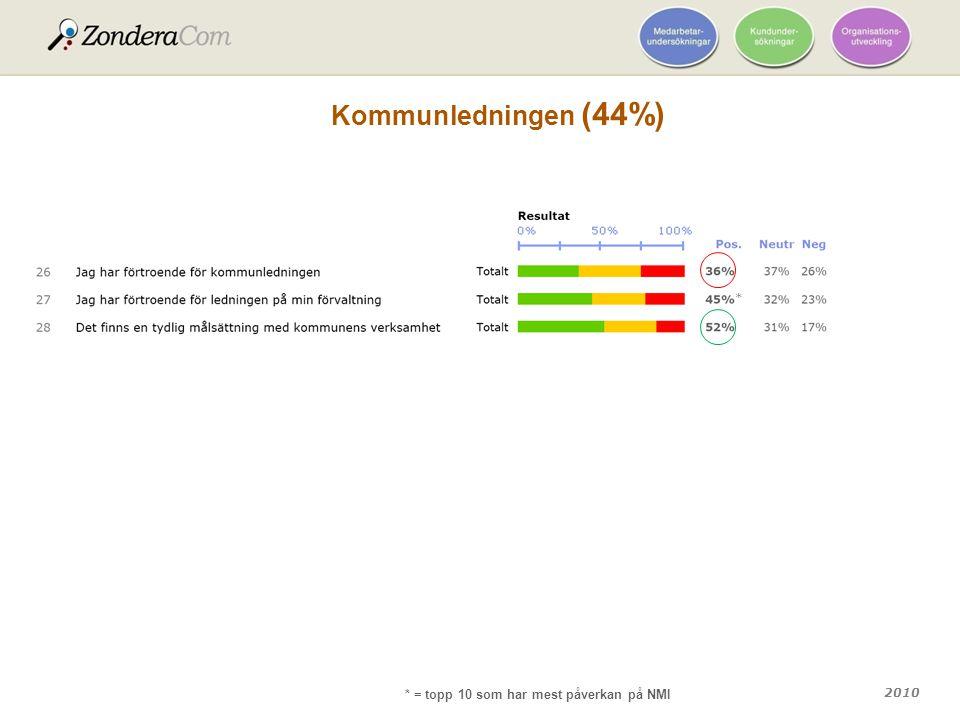 Kommunledningen (44%) * * = topp 10 som har mest påverkan på NMI