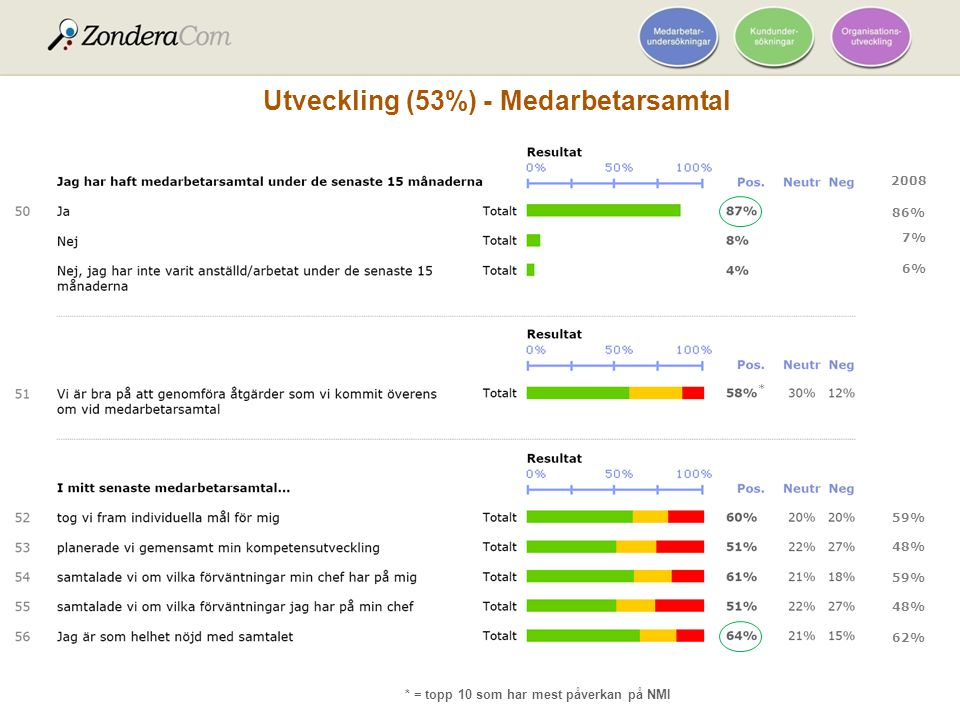Utveckling (53%) - Medarbetarsamtal