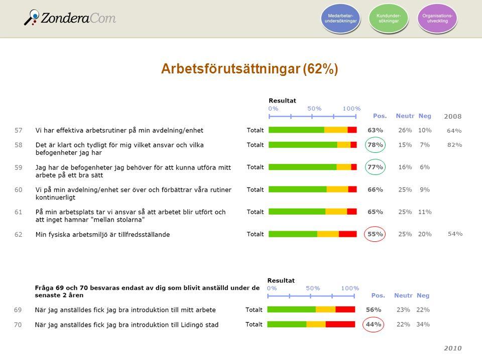 Arbetsförutsättningar (62%)