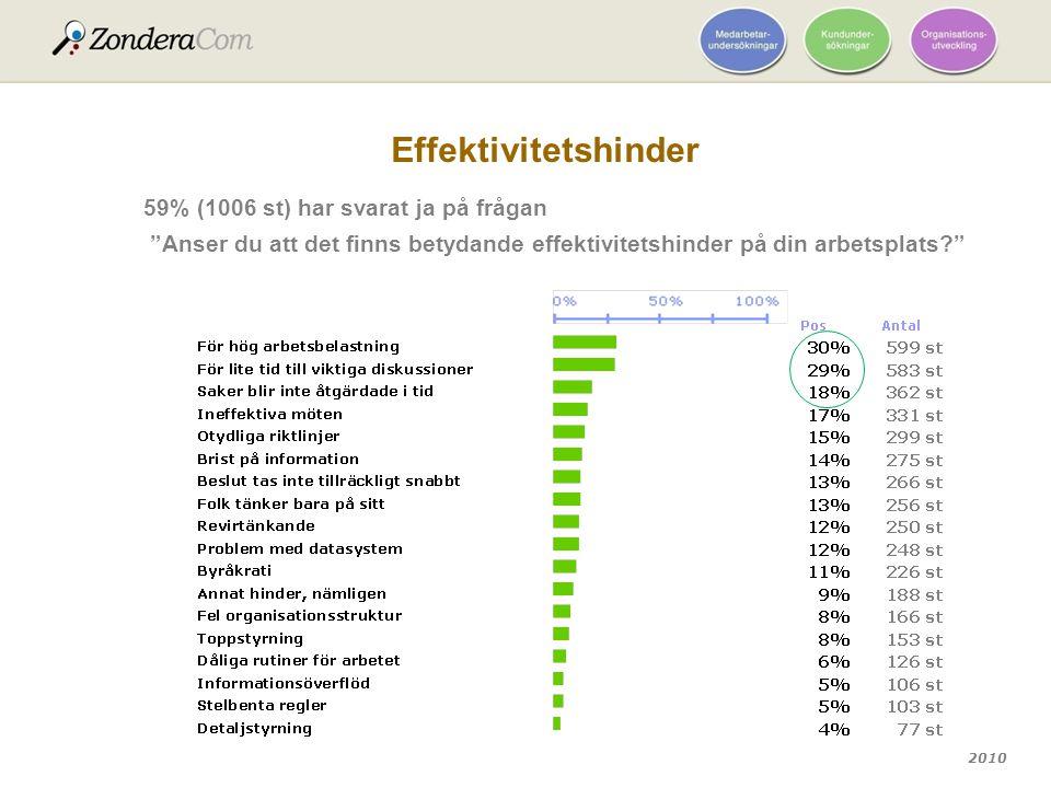 Effektivitetshinder 59% (1006 st) har svarat ja på frågan