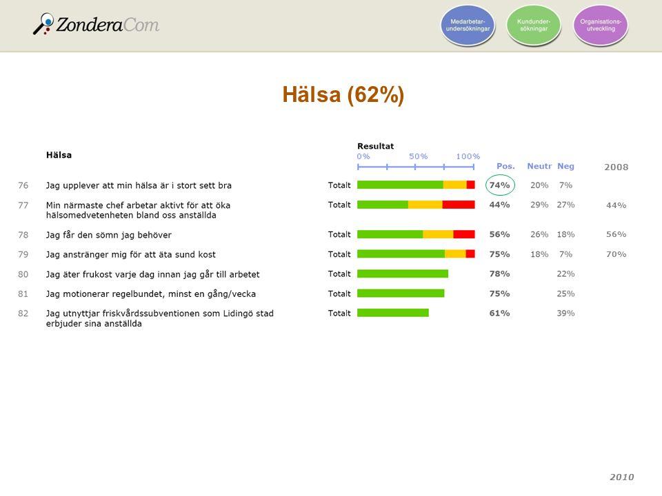 Hälsa (62%) 2008 44% 56% 70%