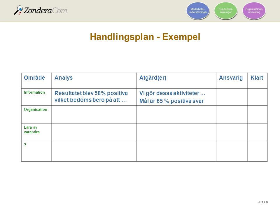 Handlingsplan - Exempel