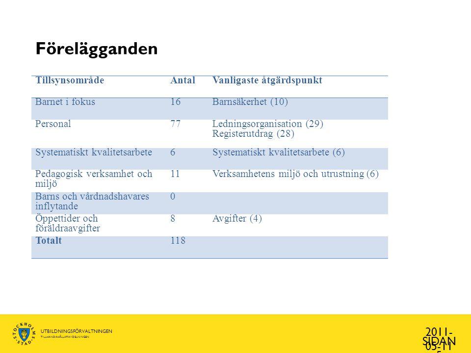Förelägganden 2011-05-11 Tillsynsområde Antal Vanligaste åtgärdspunkt