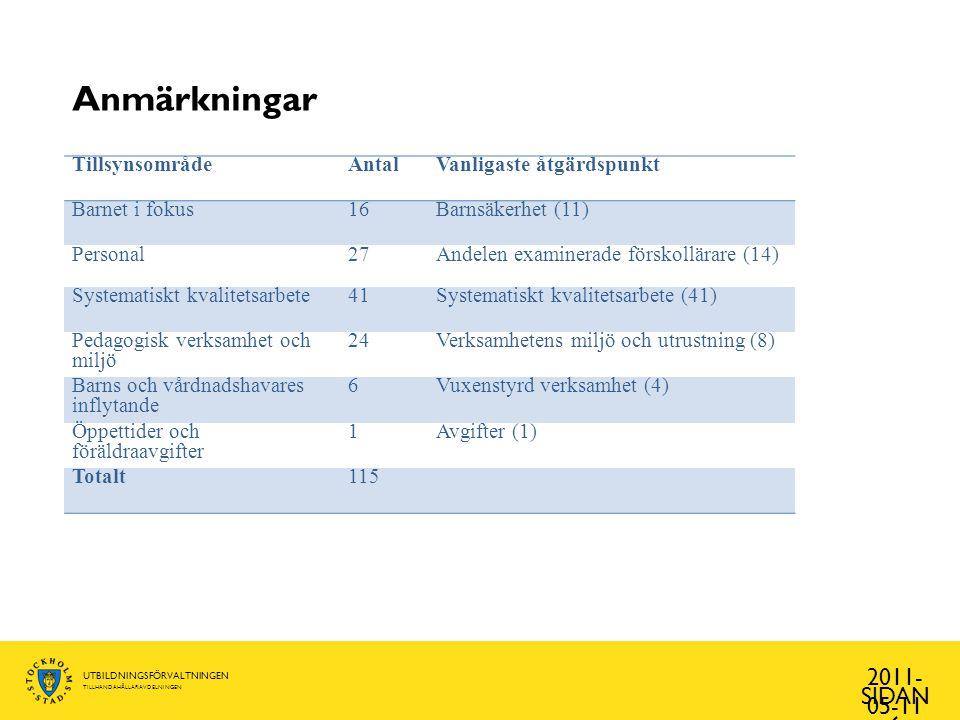 Anmärkningar 2011-05-11 Tillsynsområde Antal Vanligaste åtgärdspunkt