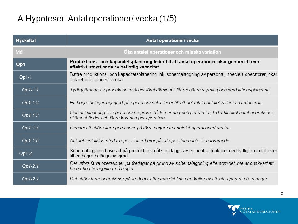 A Hypoteser: Antal operationer/ vecka (1/5)