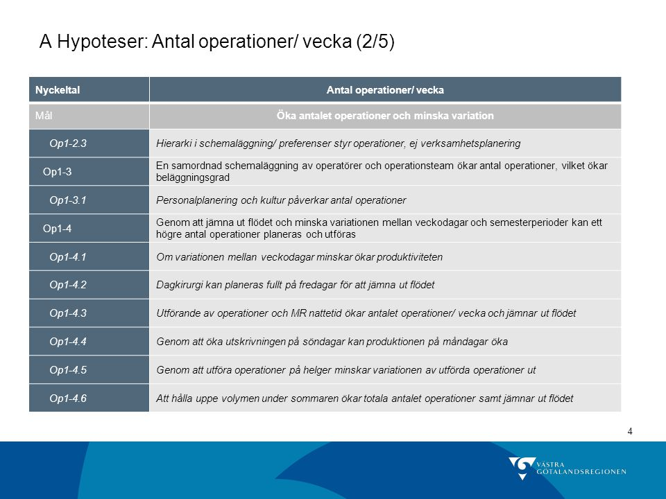 A Hypoteser: Antal operationer/ vecka (2/5)
