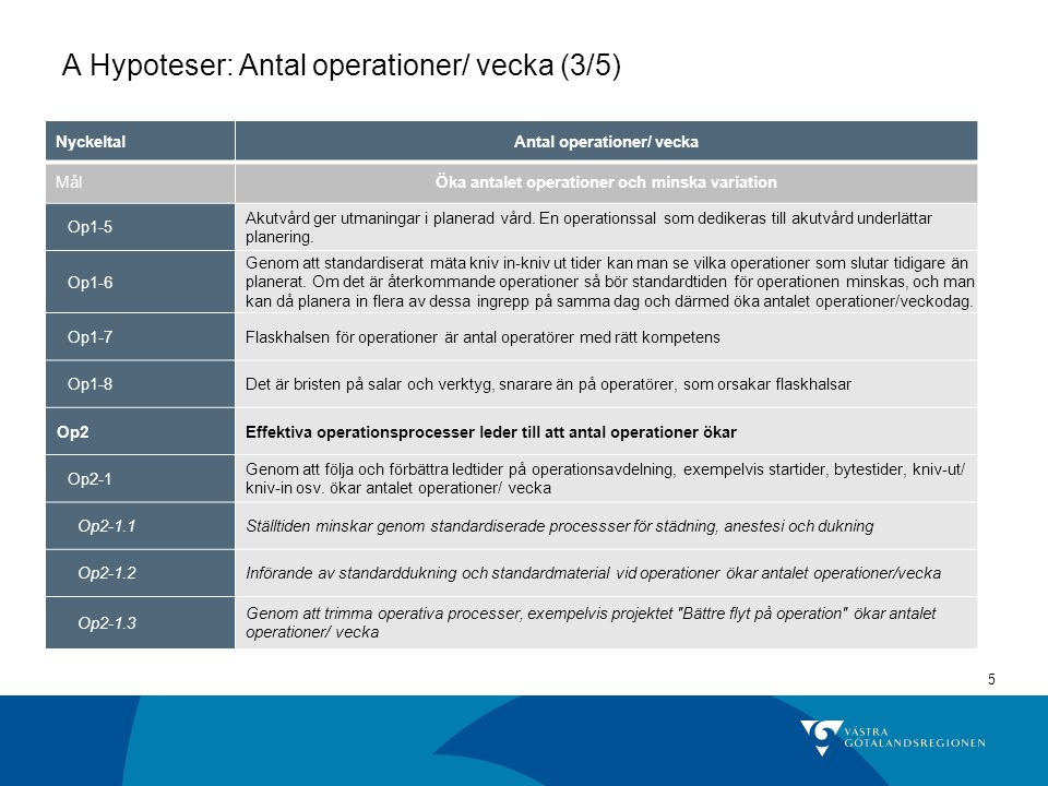 A Hypoteser: Antal operationer/ vecka (3/5)