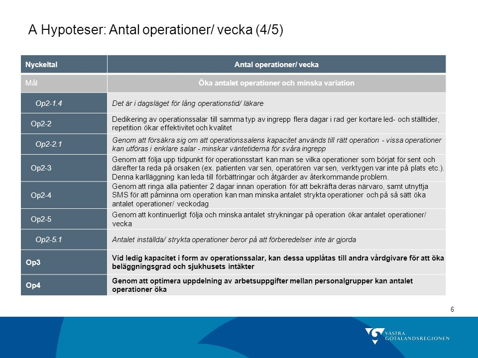 A Hypoteser: Antal operationer/ vecka (4/5)