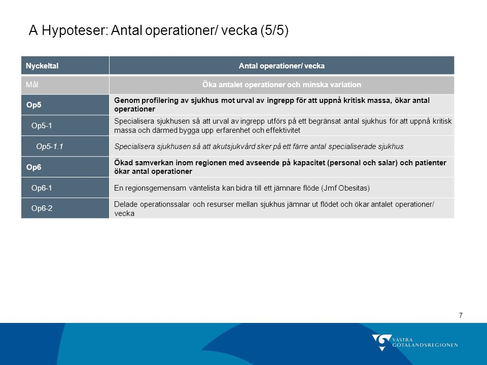 A Hypoteser: Antal operationer/ vecka (5/5)