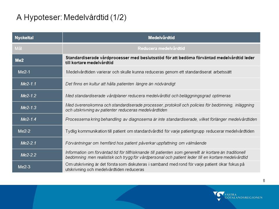 A Hypoteser: Medelvårdtid (1/2)