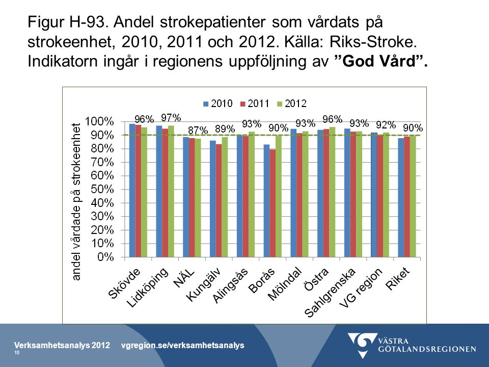 Figur H-93. Andel strokepatienter som vårdats på strokeenhet, 2010, 2011 och 2012. Källa: Riks-Stroke. Indikatorn ingår i regionens uppföljning av God Vård .
