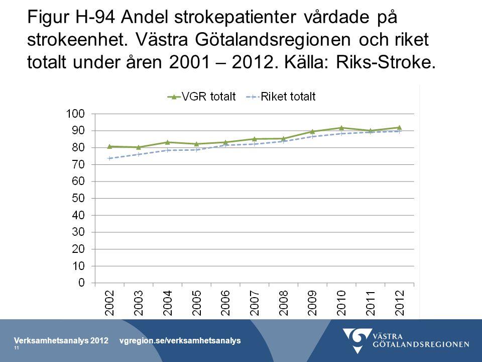 Figur H-94 Andel strokepatienter vårdade på strokeenhet