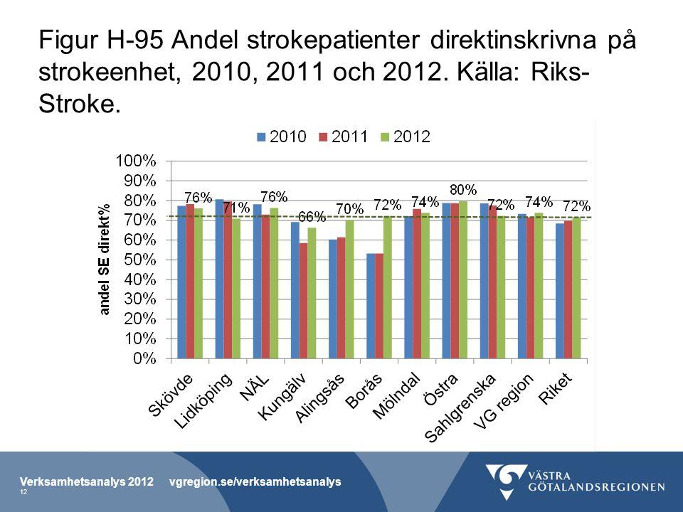 Figur H-95 Andel strokepatienter direktinskrivna på strokeenhet, 2010, 2011 och 2012. Källa: Riks-Stroke.