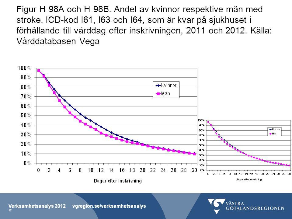 Figur H-98A och H-98B. Andel av kvinnor respektive män med stroke, ICD-kod I61, I63 och I64, som är kvar på sjukhuset i förhållande till vårddag efter inskrivningen, 2011 och 2012. Källa: Vårddatabasen Vega