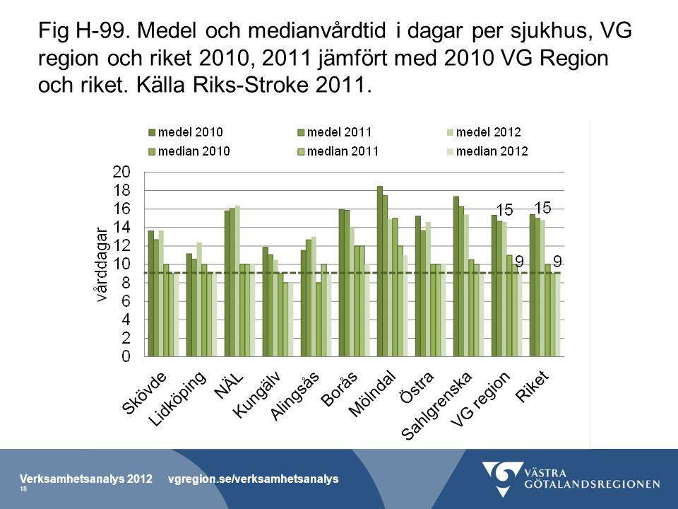 Fig H-99. Medel och medianvårdtid i dagar per sjukhus, VG region och riket 2010, 2011 jämfört med 2010 VG Region och riket. Källa Riks-Stroke 2011.