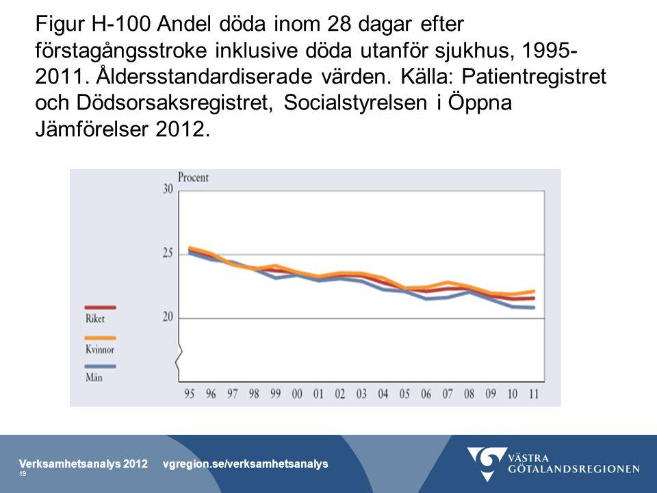 Figur H-100 Andel döda inom 28 dagar efter förstagångsstroke inklusive döda utanför sjukhus, 1995-2011. Åldersstandardiserade värden. Källa: Patientregistret och Dödsorsaksregistret, Socialstyrelsen i Öppna Jämförelser 2012.