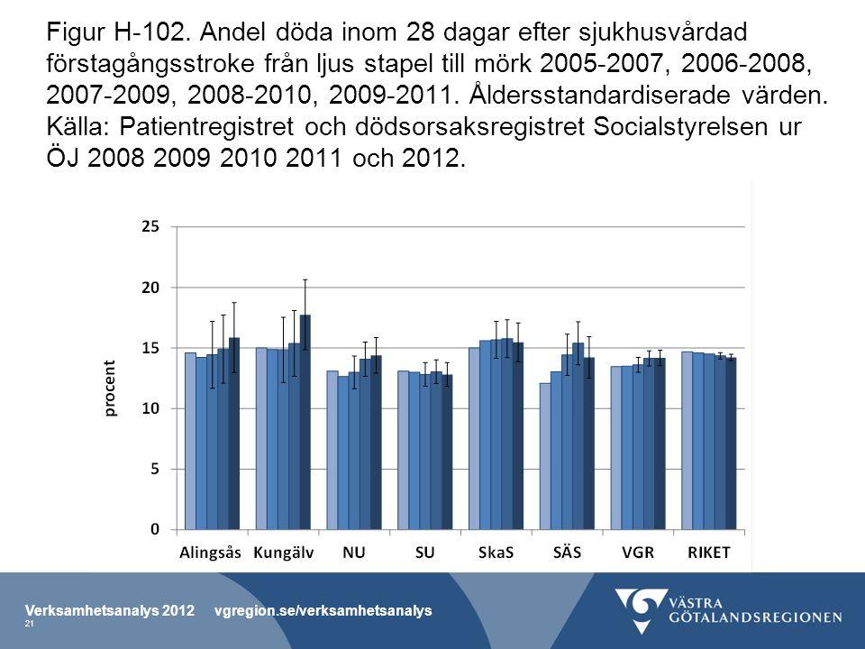 Figur H-102. Andel döda inom 28 dagar efter sjukhusvårdad förstagångsstroke från ljus stapel till mörk 2005-2007, 2006-2008, 2007-2009, 2008-2010, 2009-2011. Åldersstandardiserade värden. Källa: Patientregistret och dödsorsaksregistret Socialstyrelsen ur ÖJ 2008 2009 2010 2011 och 2012.