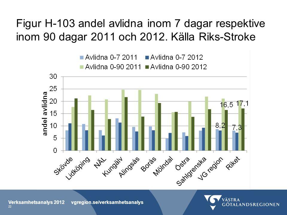 Figur H-103 andel avlidna inom 7 dagar respektive inom 90 dagar 2011 och 2012. Källa Riks-Stroke