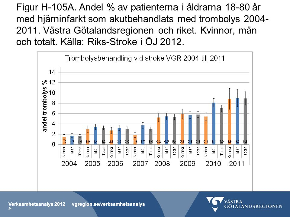 Figur H-105A. Andel % av patienterna i åldrarna 18-80 år med hjärninfarkt som akutbehandlats med trombolys 2004-2011. Västra Götalandsregionen och riket. Kvinnor, män och totalt. Källa: Riks-Stroke i ÖJ 2012.