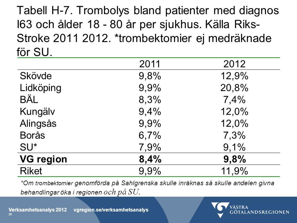 Tabell H-7. Trombolys bland patienter med diagnos I63 och ålder 18 - 80 år per sjukhus. Källa Riks-Stroke 2011 2012. *trombektomier ej medräknade för SU.