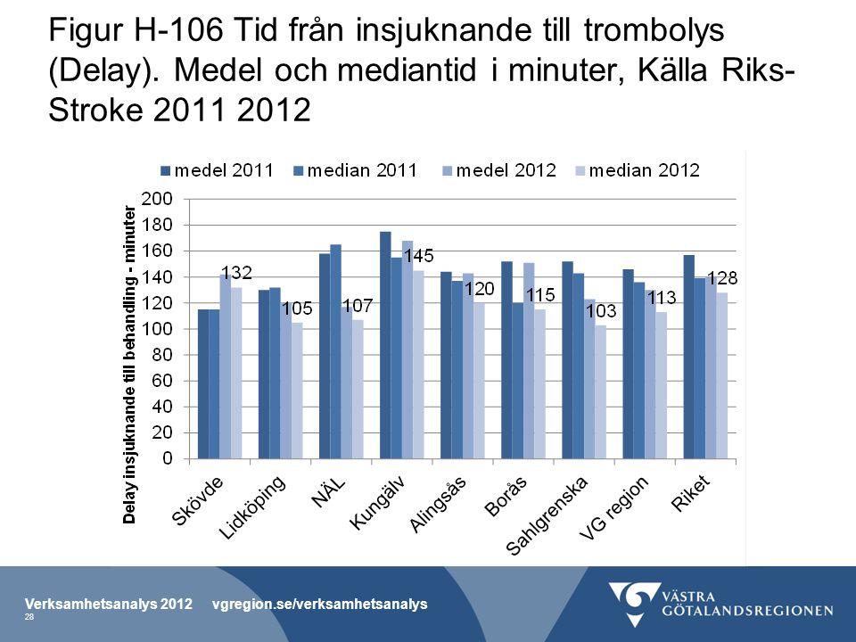 Figur H-106 Tid från insjuknande till trombolys (Delay)
