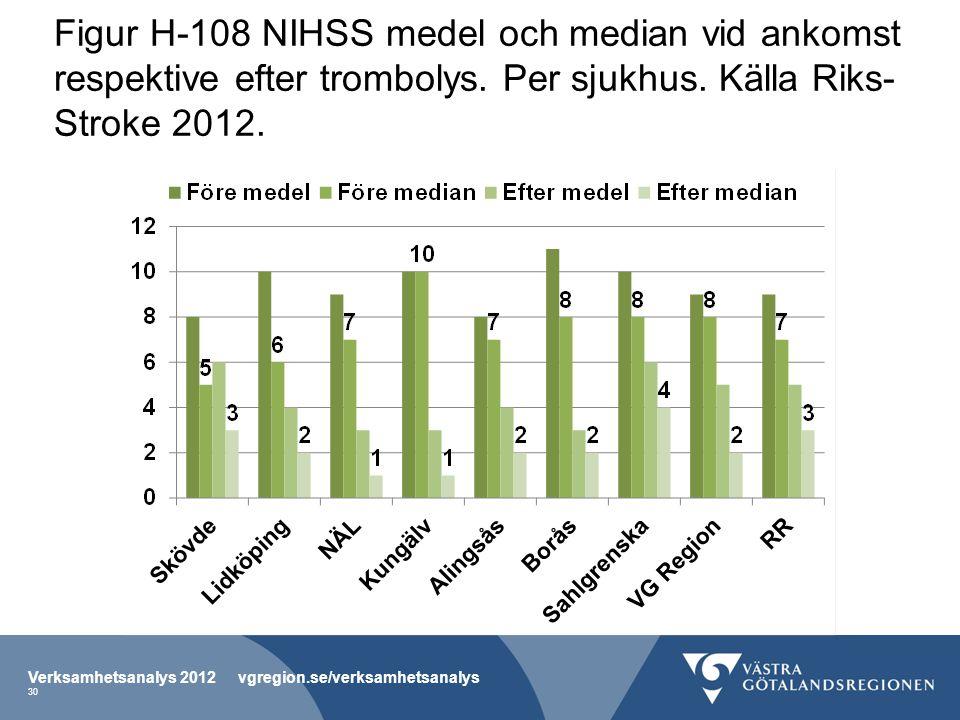 Figur H-108 NIHSS medel och median vid ankomst respektive efter trombolys. Per sjukhus. Källa Riks-Stroke 2012.