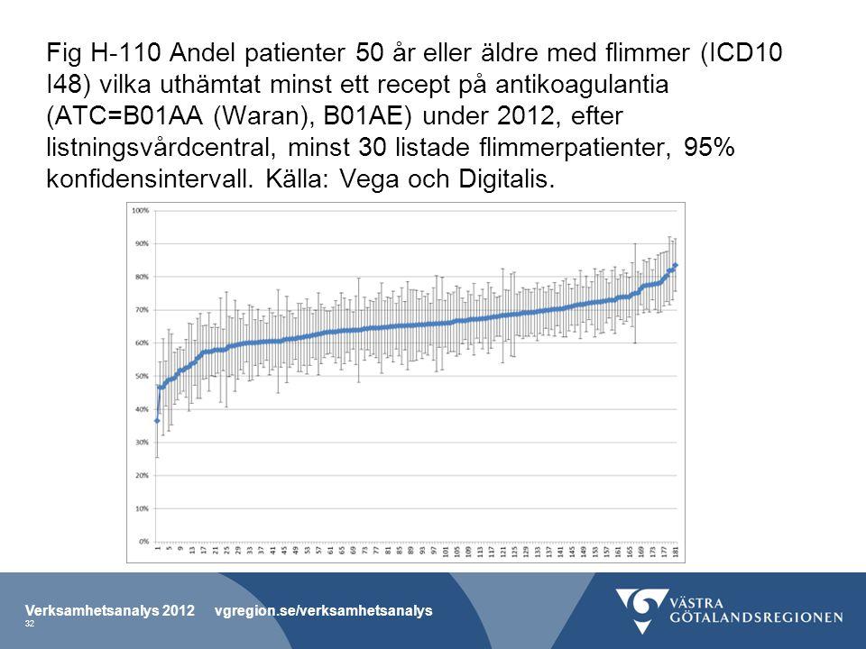 Fig H-110 Andel patienter 50 år eller äldre med flimmer (ICD10 I48) vilka uthämtat minst ett recept på antikoagulantia (ATC=B01AA (Waran), B01AE) under 2012, efter listningsvårdcentral, minst 30 listade flimmerpatienter, 95% konfidensintervall. Källa: Vega och Digitalis.