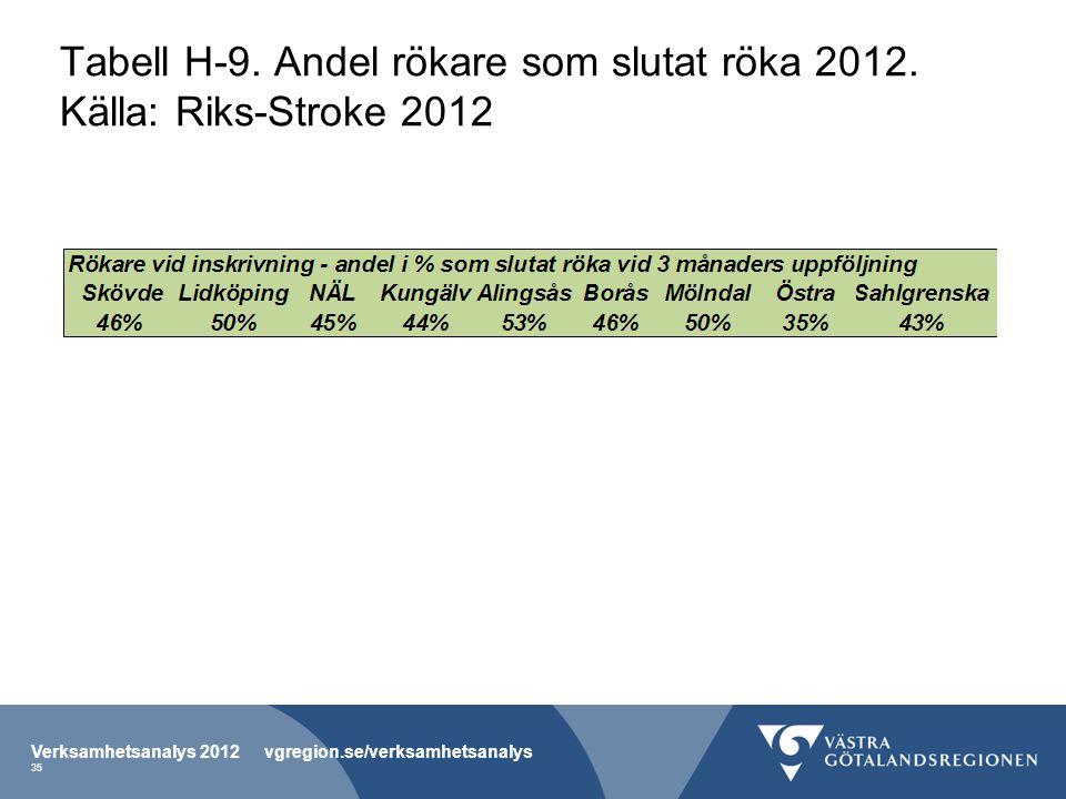 Tabell H-9. Andel rökare som slutat röka 2012. Källa: Riks-Stroke 2012