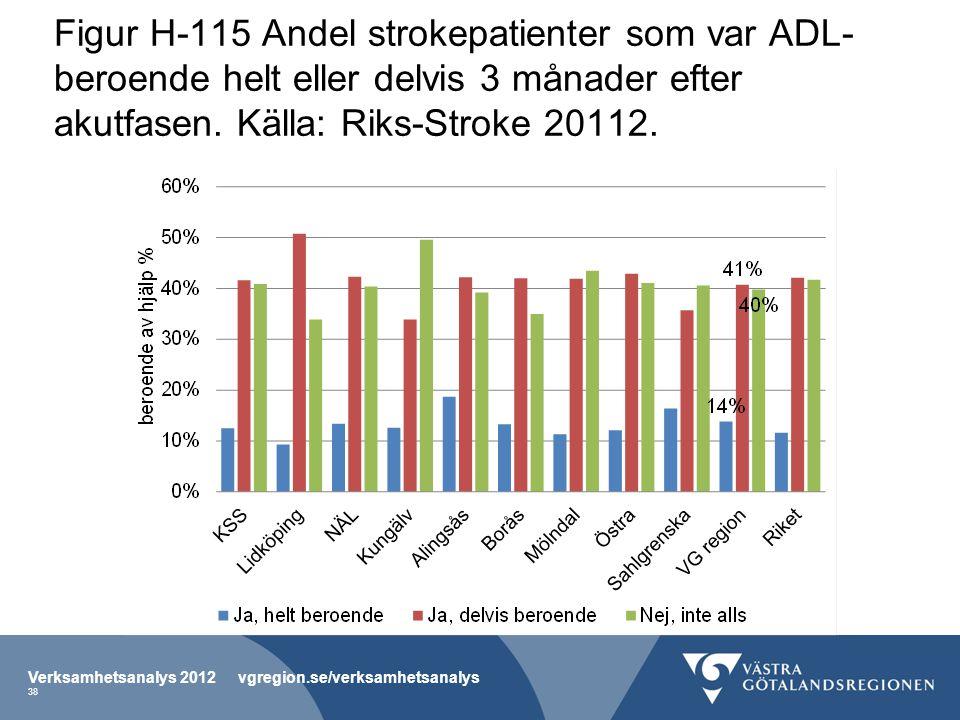 Figur H-115 Andel strokepatienter som var ADL-beroende helt eller delvis 3 månader efter akutfasen. Källa: Riks-Stroke 20112.