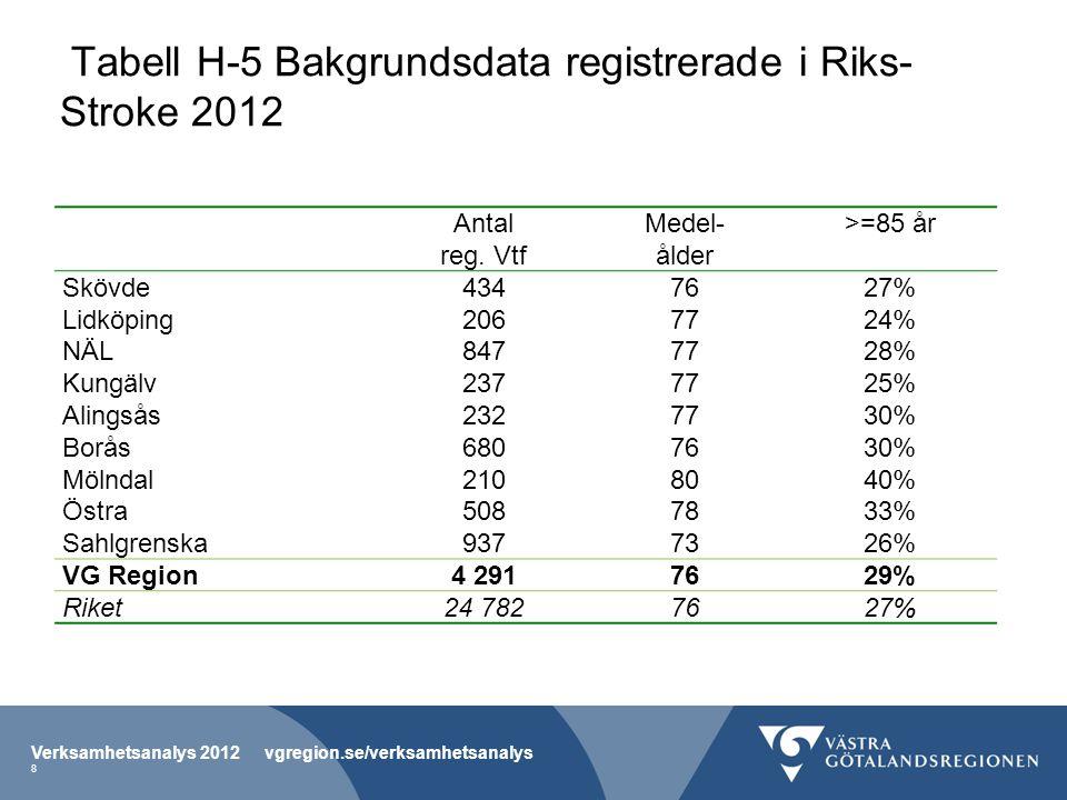 Tabell H-5 Bakgrundsdata registrerade i Riks-Stroke 2012