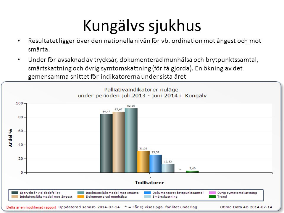 Kungälvs sjukhus Resultatet ligger över den nationella nivån för vb. ordination mot ångest och mot smärta.