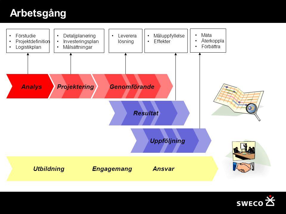 Arbetsgång Analys Projektering Genomförande Resultat Uppföljning