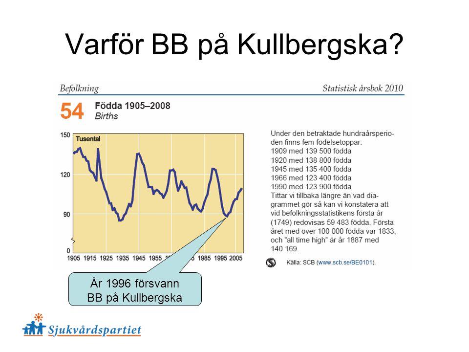 Varför BB på Kullbergska