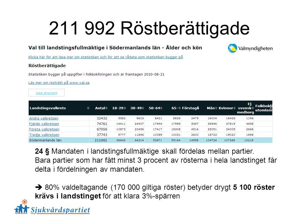 211 992 Röstberättigade 24 § Mandaten i landstingsfullmäktige skall fördelas mellan partier.