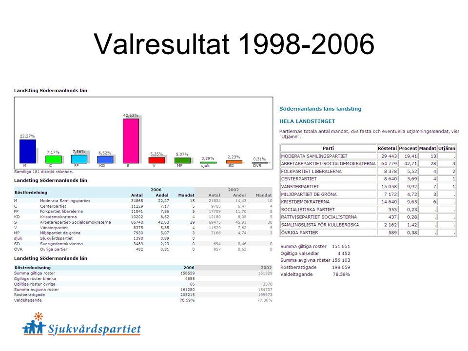 Valresultat 1998-2006