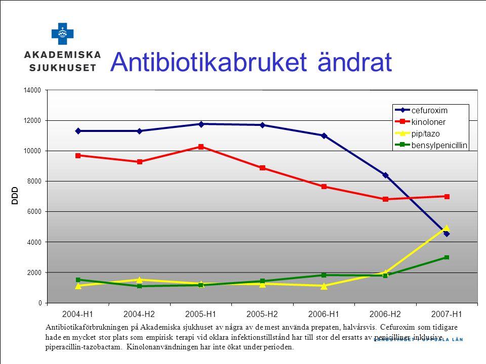 Antibiotikabruket ändrat