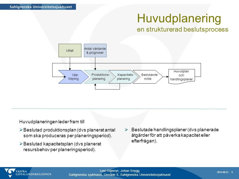 Huvudplanering en strukturerad beslutsprocess